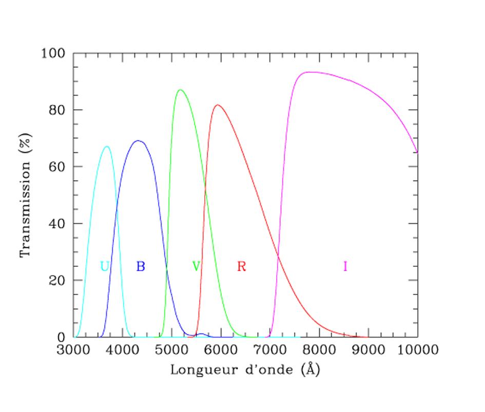 filtres - Les filtres en astronomie UBVRI